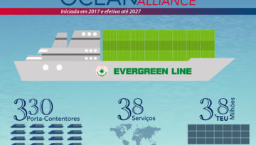 EVERGREEN, Within OCEAN Alliance, Will Deploy 330 Ships in New Services
